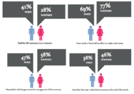 J. Walter Thompson London + Austerity Index Q3 2014: Mind the Gender Gap - J. Walter Thompson Europe